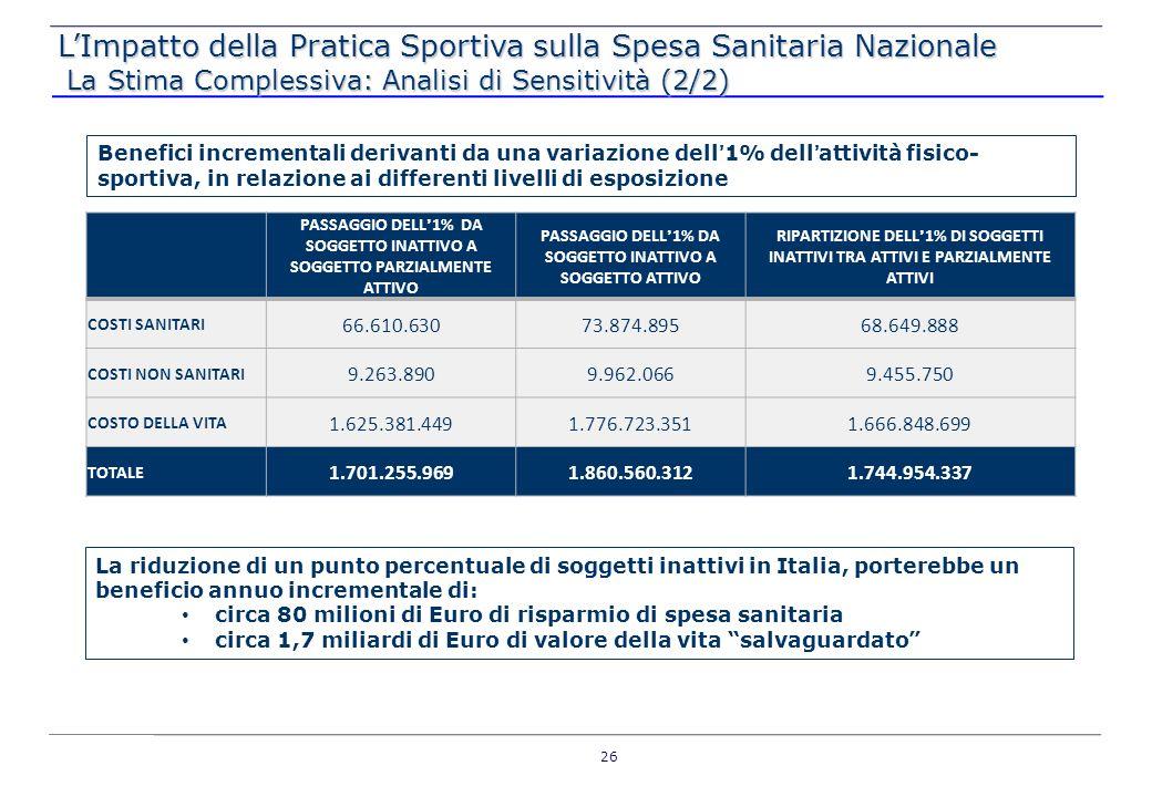 L'Impatto della Pratica Sportiva sulla Spesa Sanitaria Nazionale