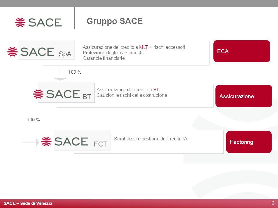 Gruppo SACE SpA BT FCT ECA Assicurazione Factoring