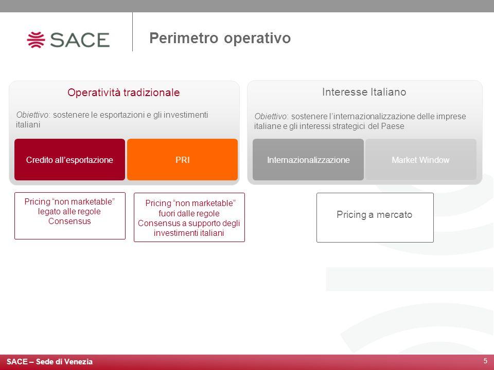 Perimetro operativo Operatività tradizionale Interesse Italiano