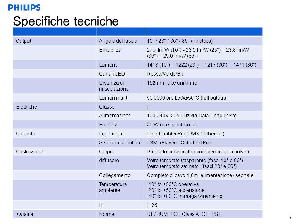 Specifiche tecniche Output Angolo del fascio