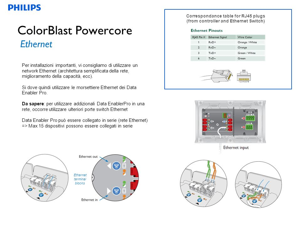 ColorBlast Powercore Ethernet