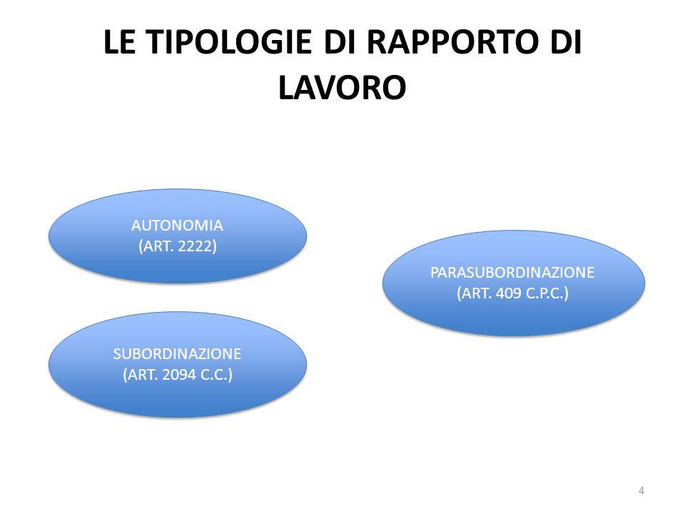 LE TIPOLOGIE DI RAPPORTO DI LAVORO