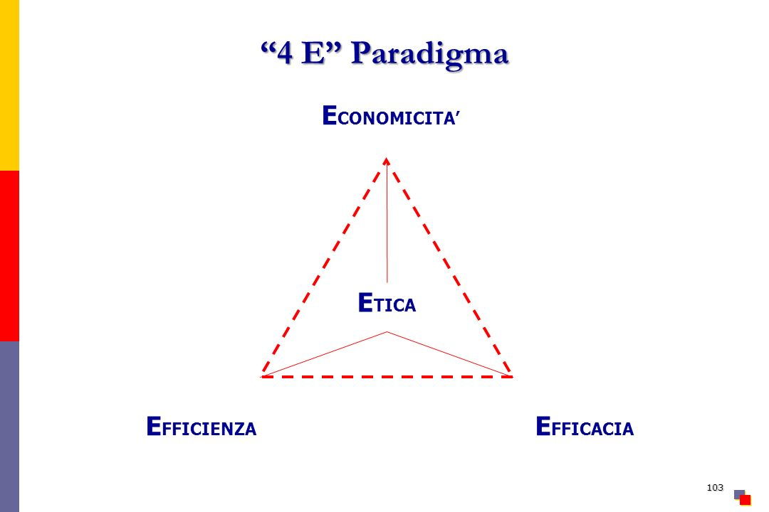 4 E Paradigma EFFICIENZA ECONOMICITA' EFFICACIA ETICA