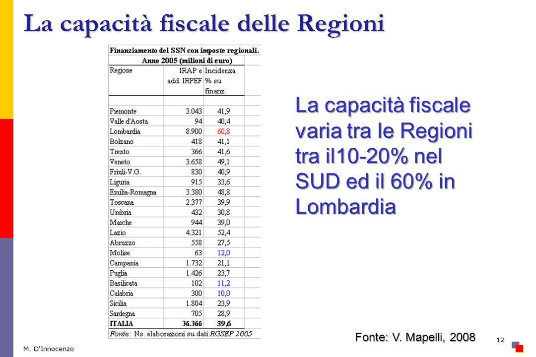 La capacità fiscale delle Regioni