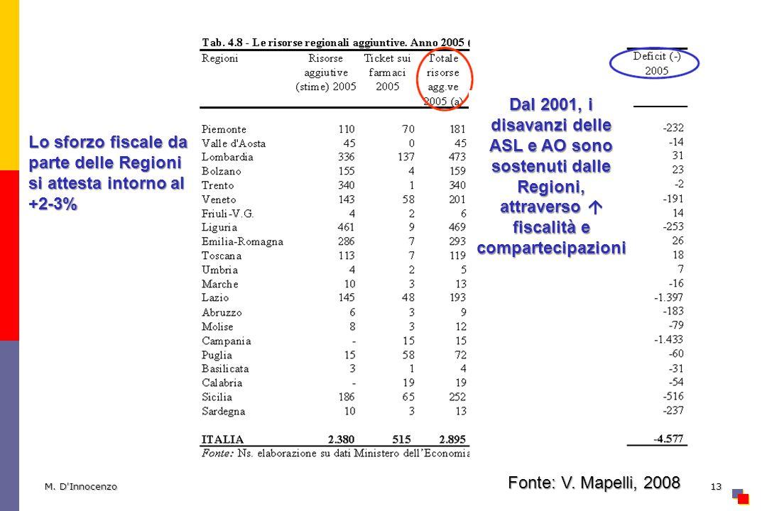 Lo sforzo fiscale da parte delle Regioni si attesta intorno al +2-3%