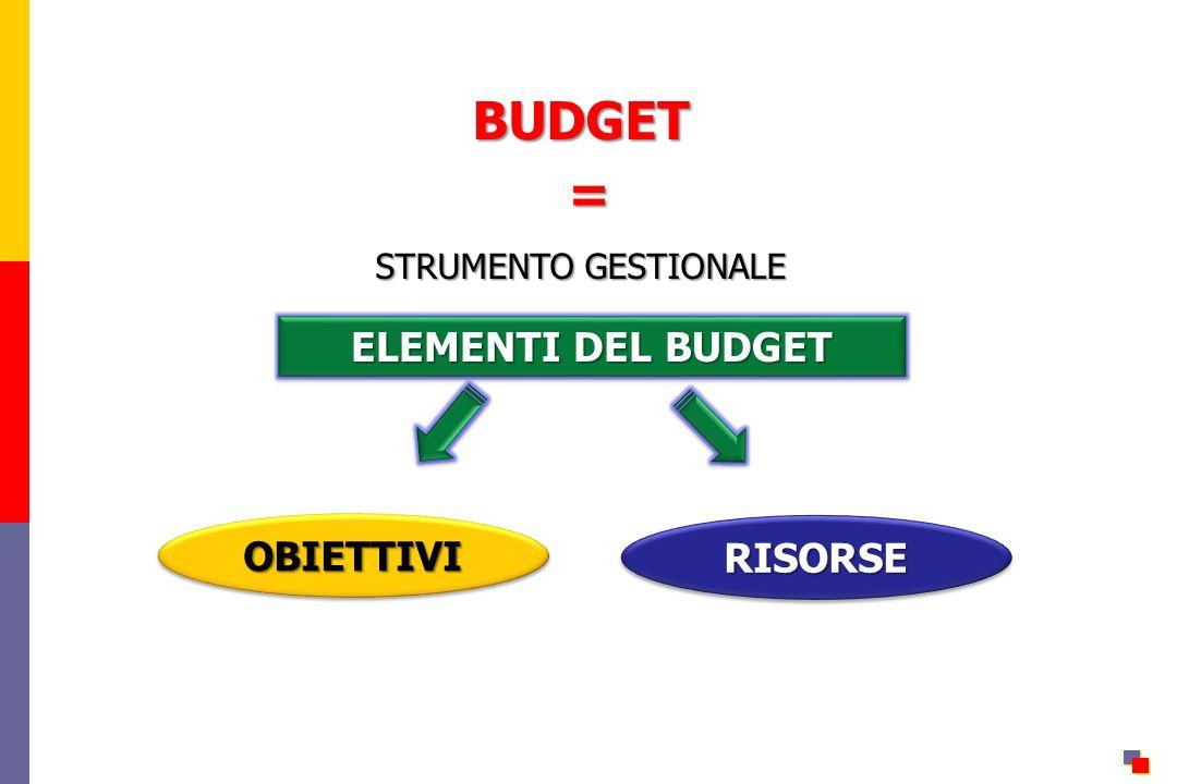 BUDGET STRUMENTO GESTIONALE = ELEMENTI DEL BUDGET OBIETTIVI RISORSE