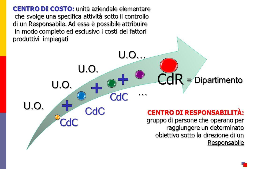 CdR CdC U.O… … U.O. = Dipartimento