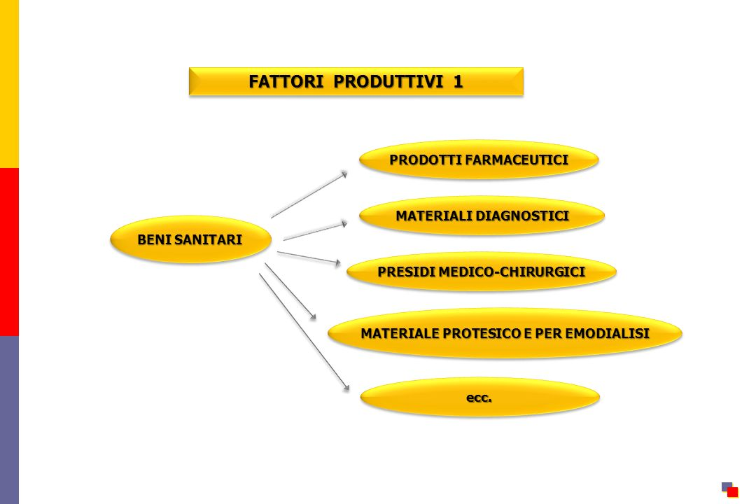 FATTORI PRODUTTIVI 1 PRODOTTI FARMACEUTICI MATERIALI DIAGNOSTICI