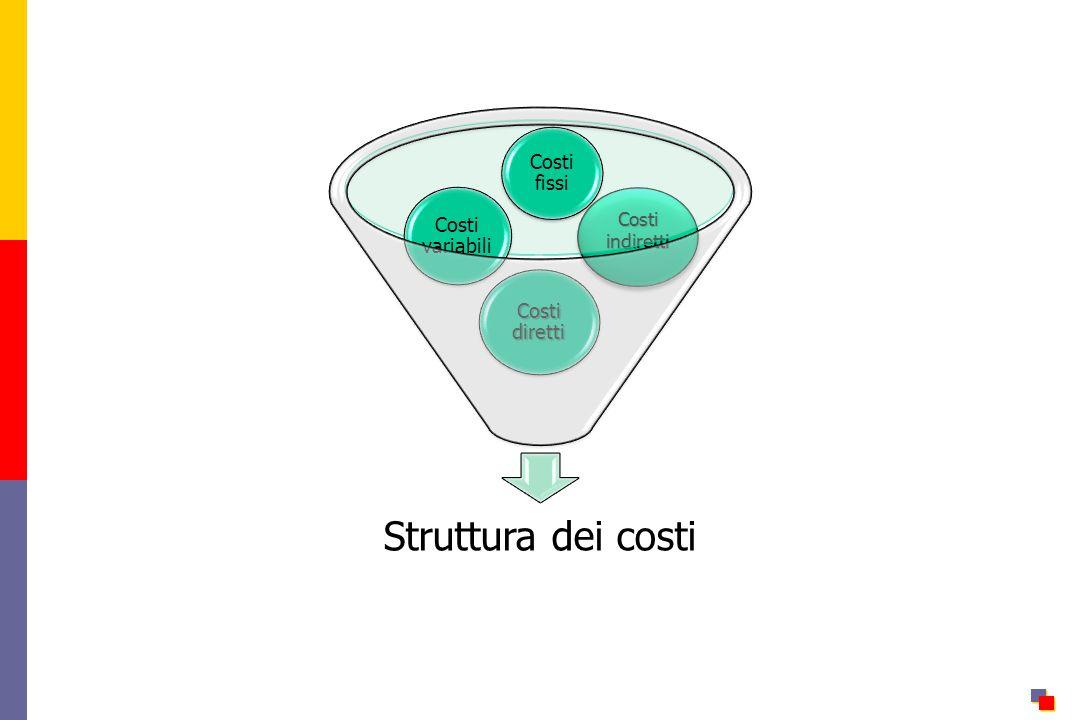 Costi indiretti Costi fissi Costi variabili Costi diretti