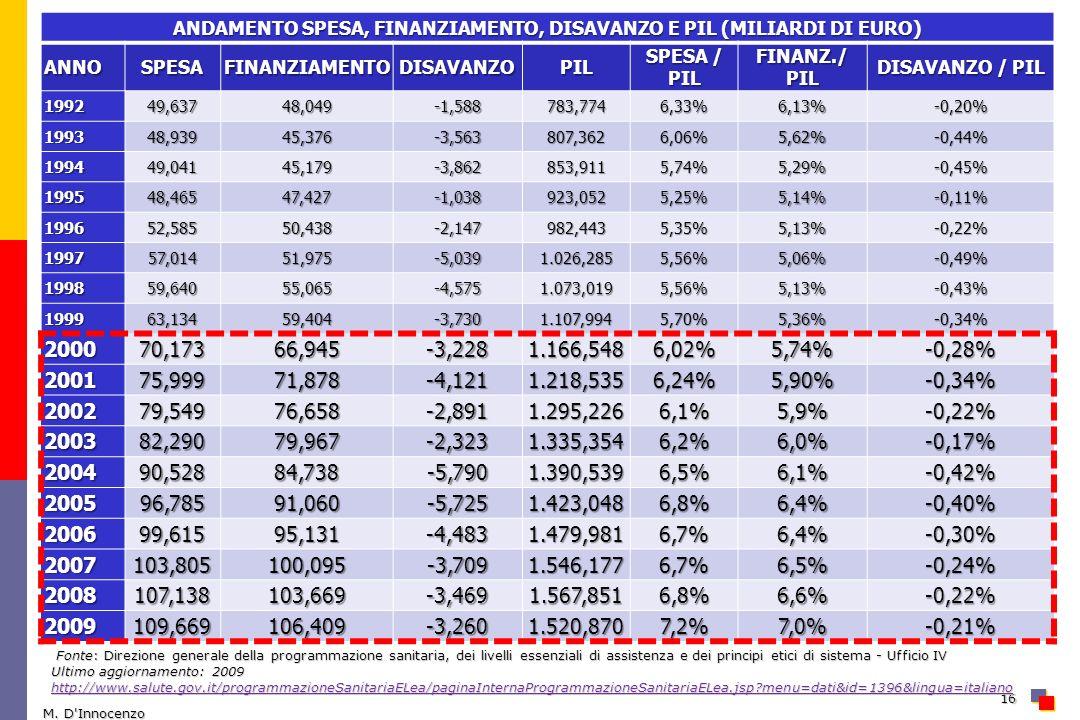 ANDAMENTO SPESA, FINANZIAMENTO, DISAVANZO E PIL (MILIARDI DI EURO)