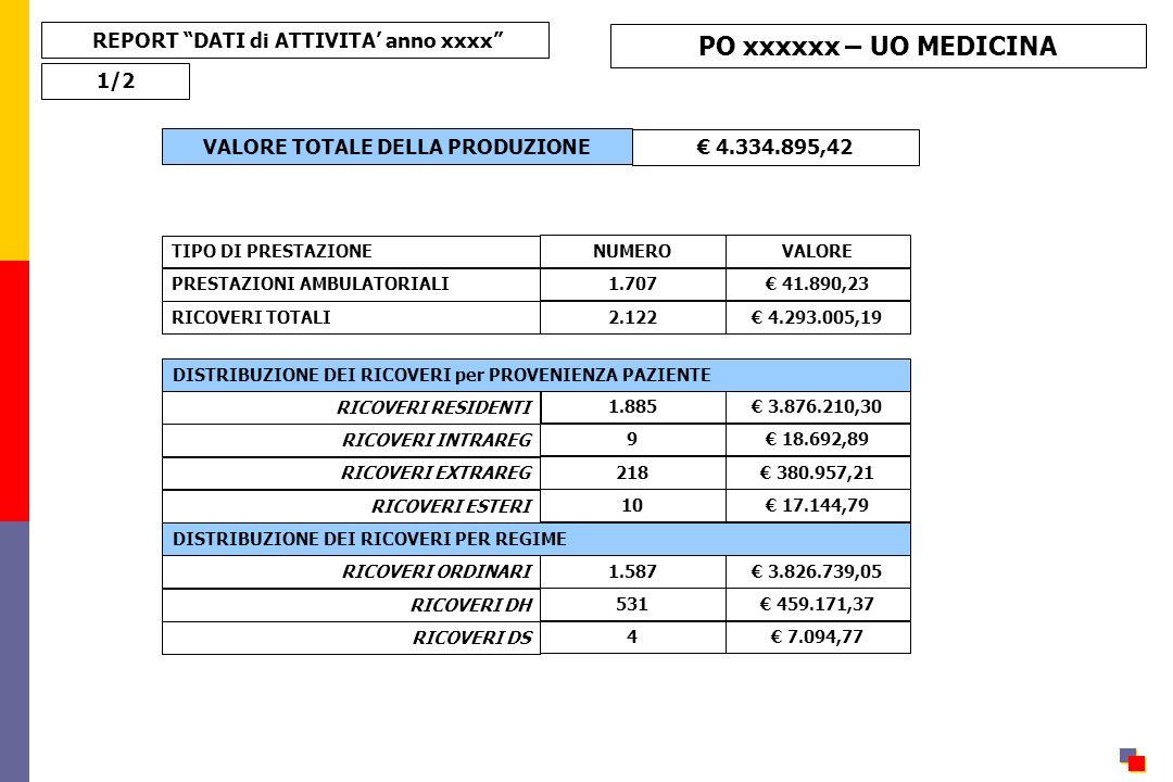 REPORT DATI di ATTIVITA' anno xxxx VALORE TOTALE DELLA PRODUZIONE