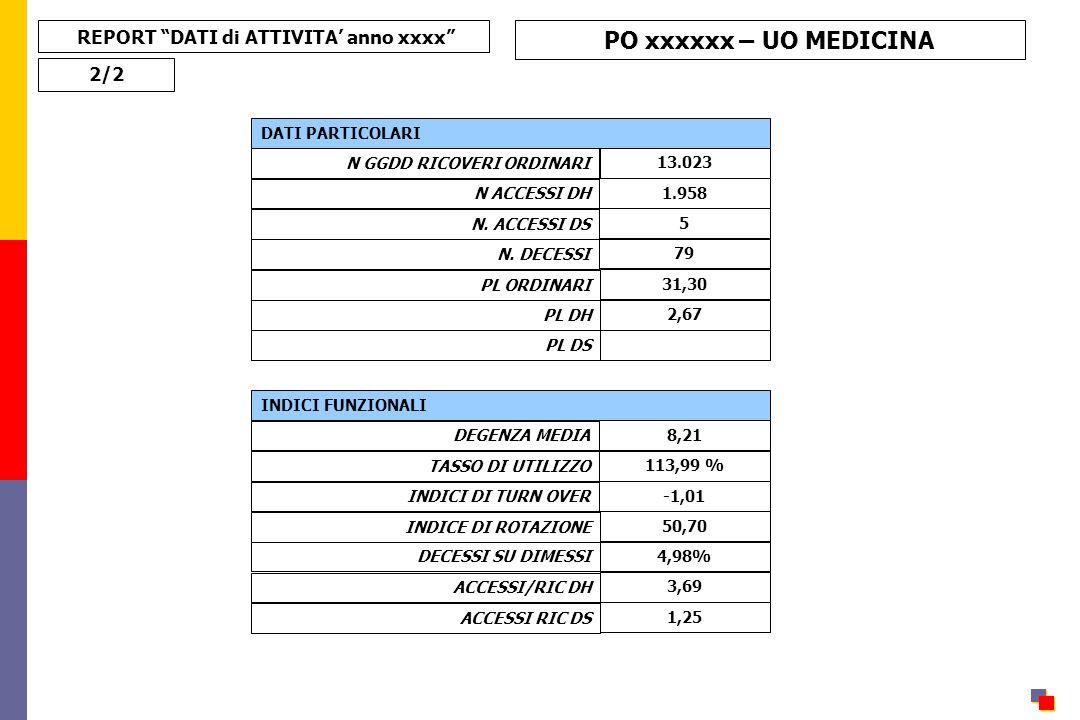 REPORT DATI di ATTIVITA' anno xxxx