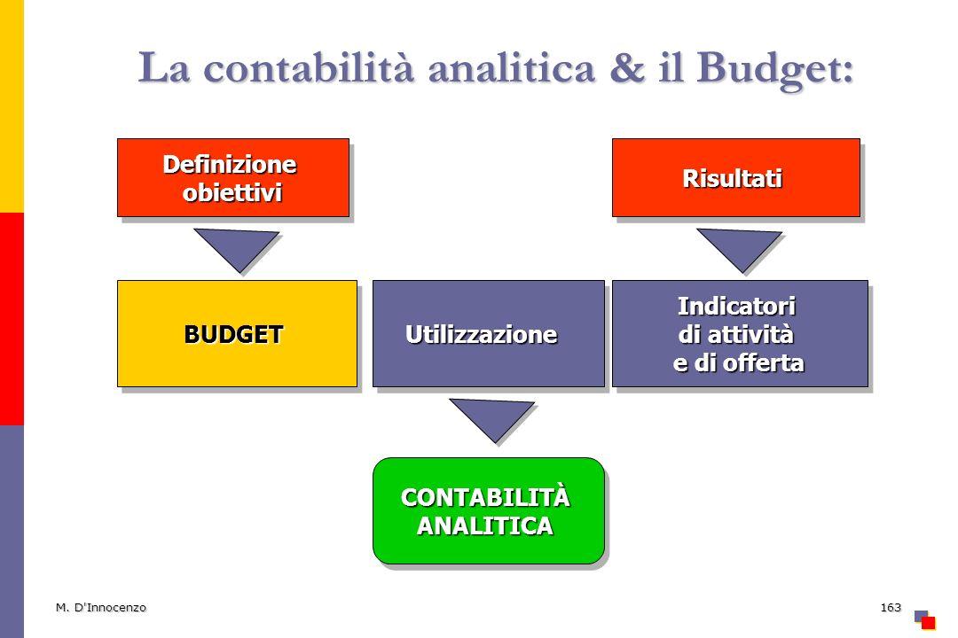 La contabilità analitica & il Budget: