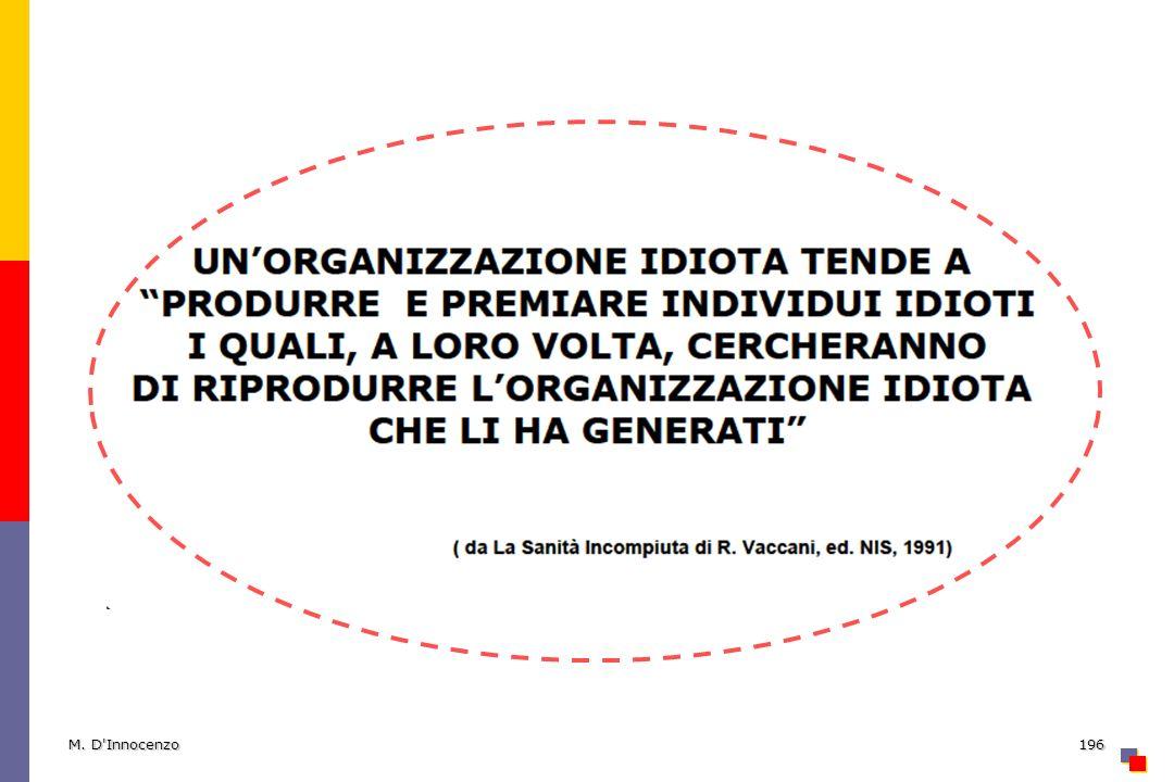 M. D Innocenzo