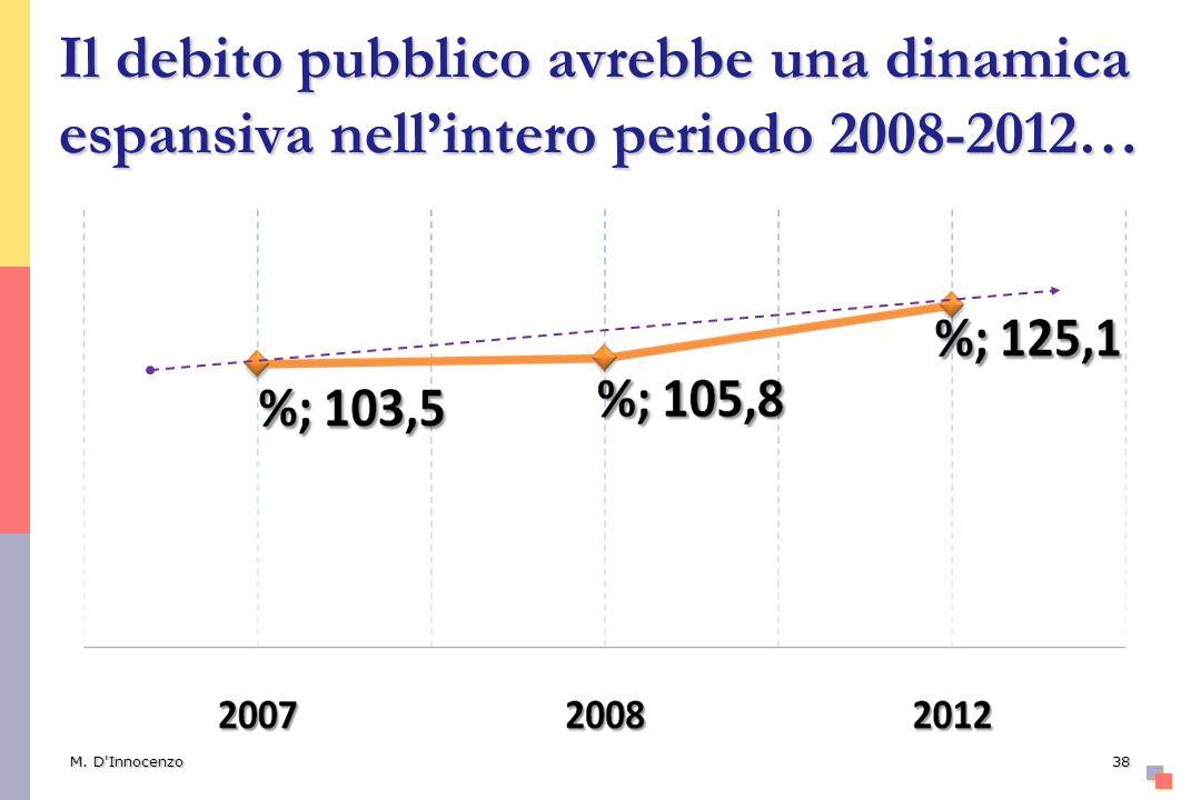 Il debito pubblico avrebbe una dinamica espansiva nell'intero periodo 2008-2012…