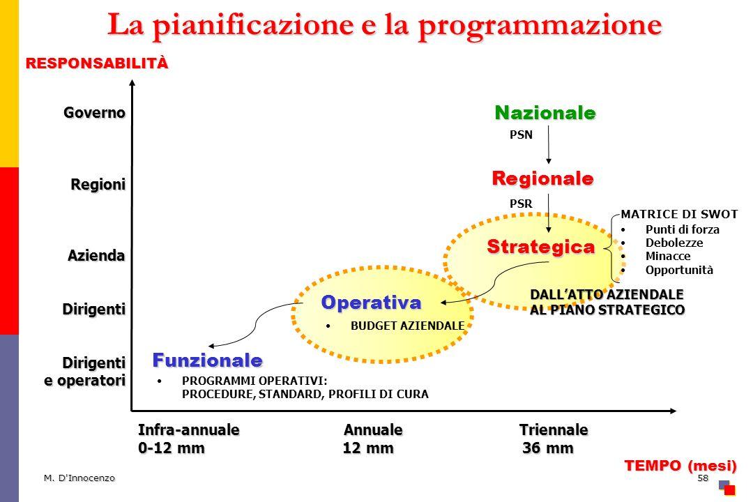 La pianificazione e la programmazione