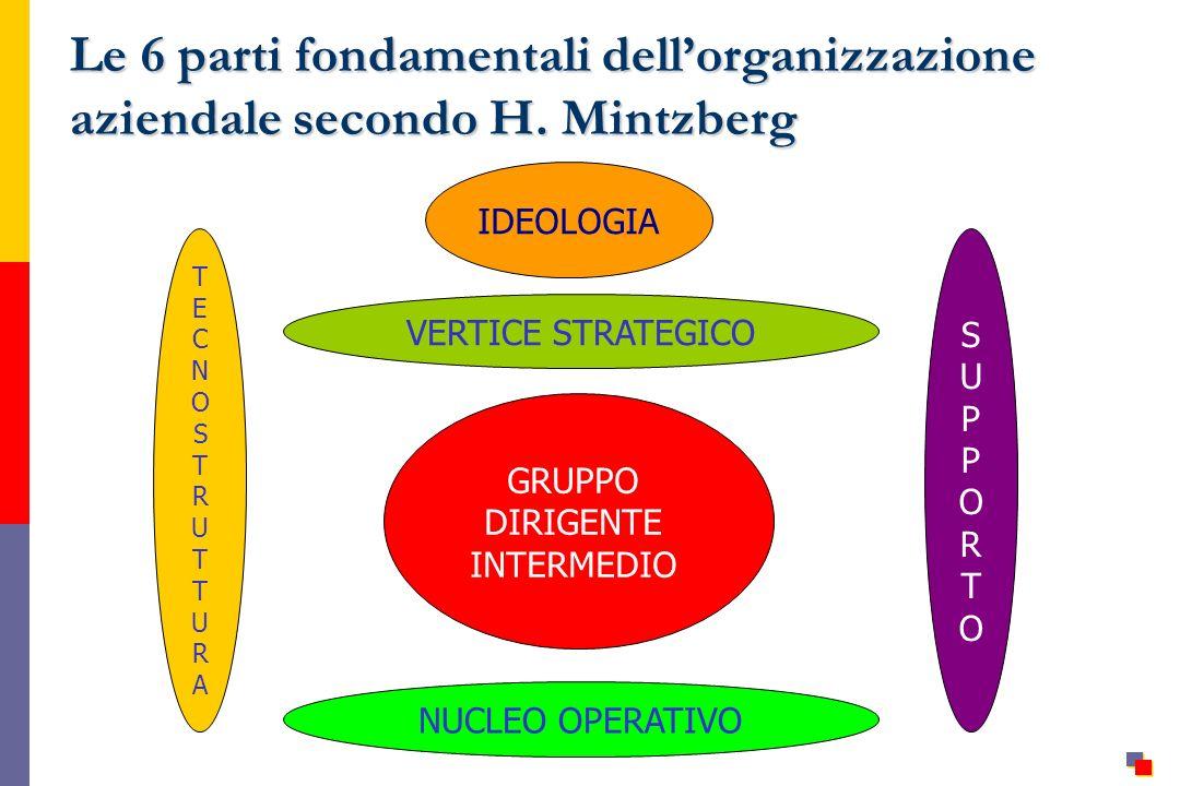 Le 6 parti fondamentali dell'organizzazione aziendale secondo H
