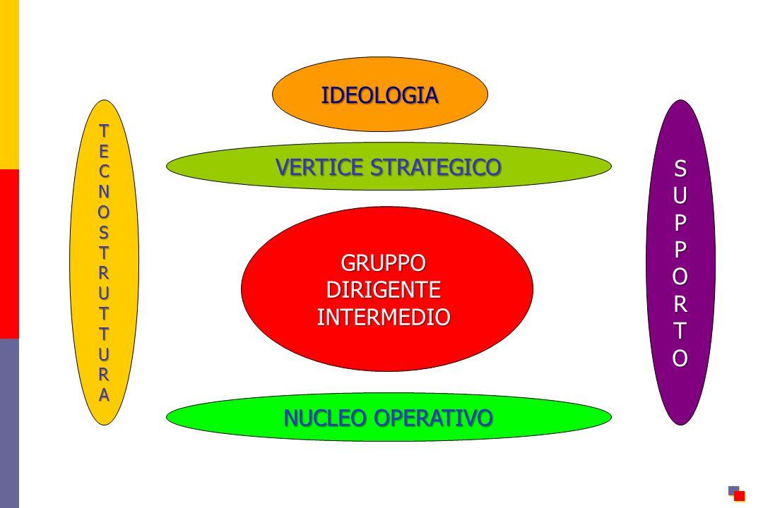 IDEOLOGIA VERTICE STRATEGICO P GRUPPO DIRIGENTE INTERMEDIO