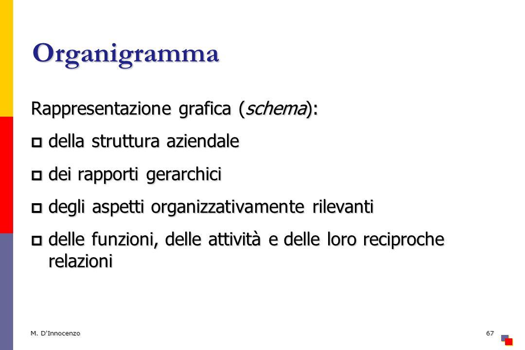 Organigramma Rappresentazione grafica (schema):