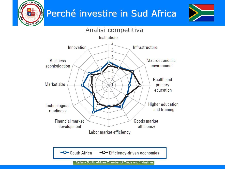 Perché investire in Sud Africa