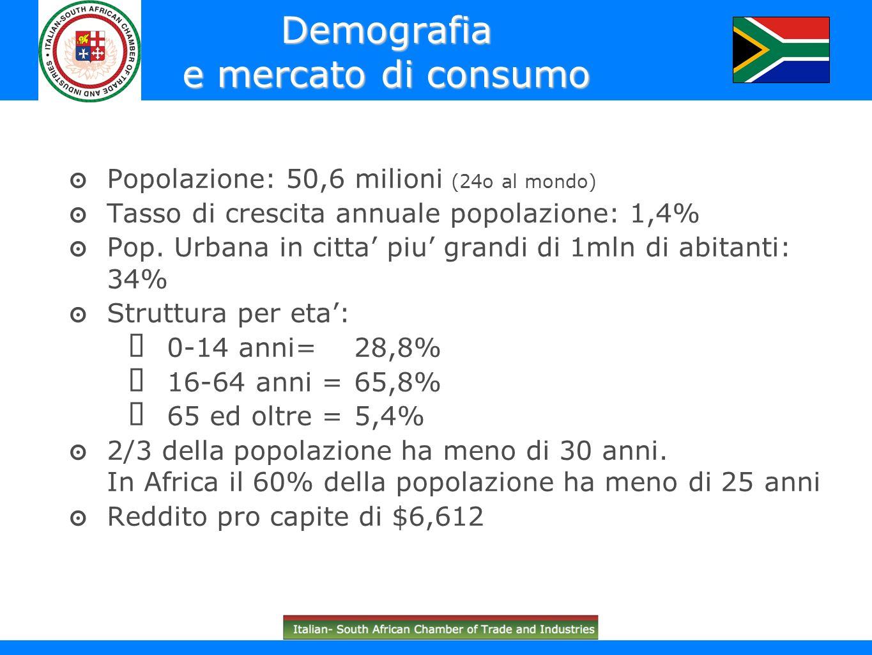 Demografia e mercato di consumo