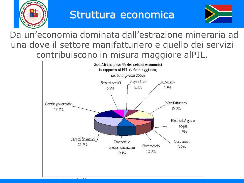 Struttura economica