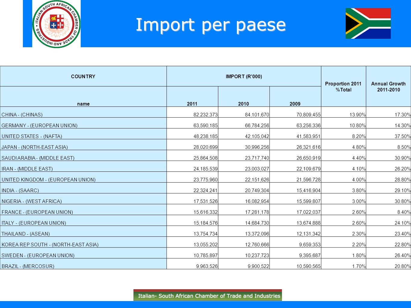 Import per paese COUNTRY IMPORT (R 000) Proportion 2011 %Total