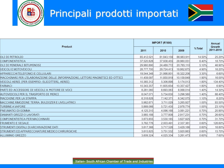 Principali prodotti importati