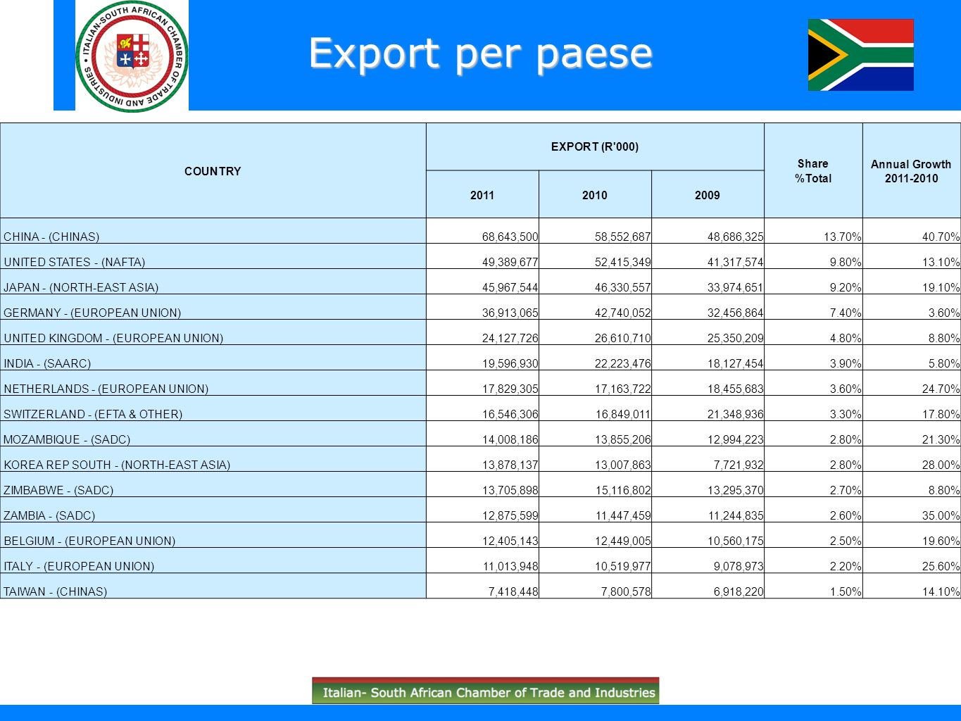 Export per paese COUNTRY EXPORT (R 000) Share %Total Annual Growth