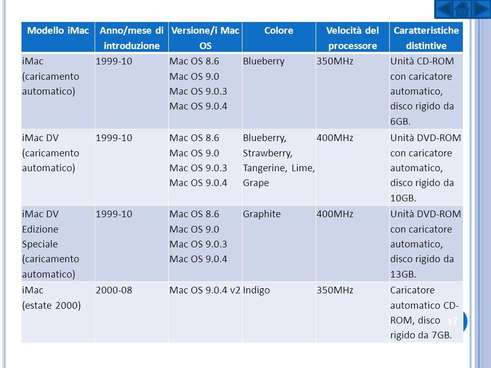 Anno/mese di introduzione Versione/i Mac OS Colore