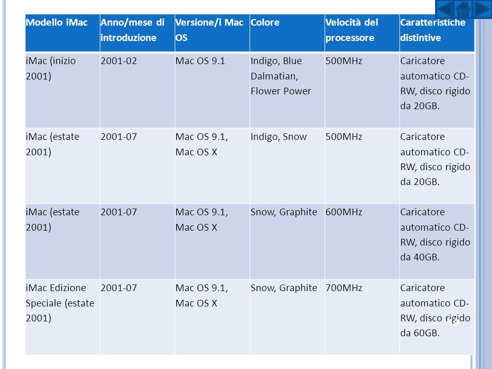 Modello iMac Anno/mese di introduzione. Versione/i Mac OS. Colore. Velocità del processore. Caratteristiche distintive.