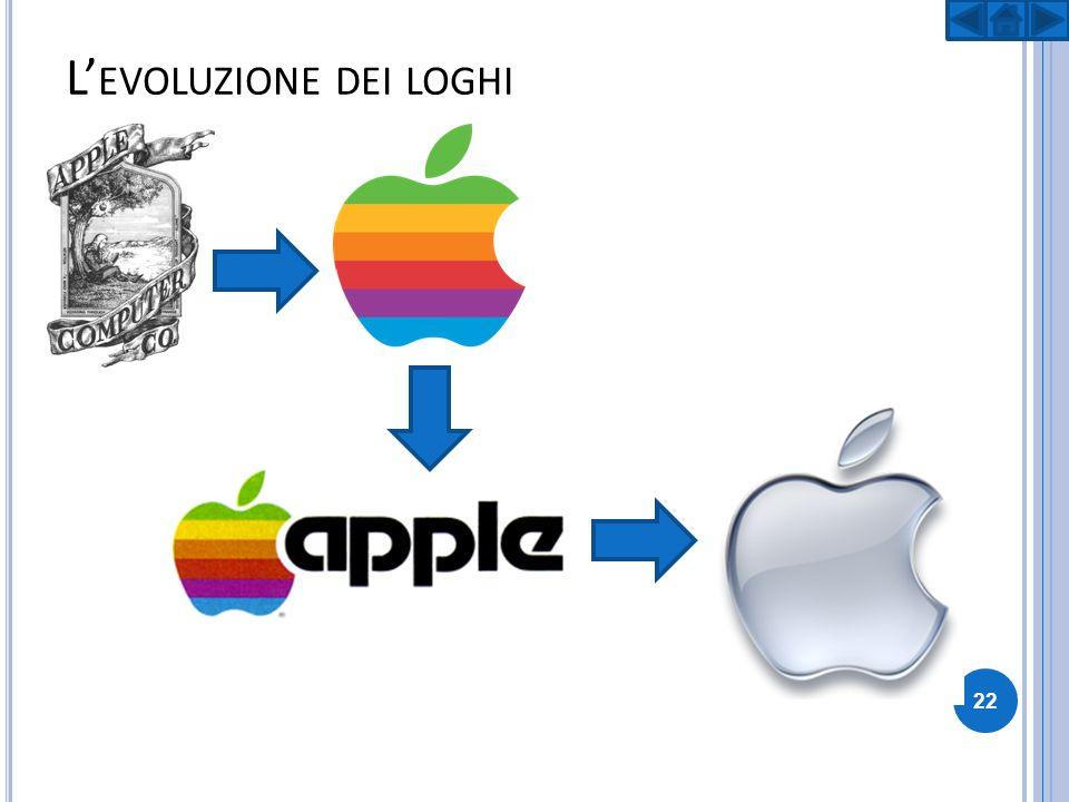 L'evoluzione dei loghi