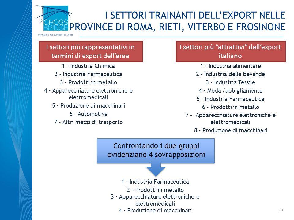 I SETTORI trainanti dell'export nelle province di roma, rieti, viterbo e frosinone