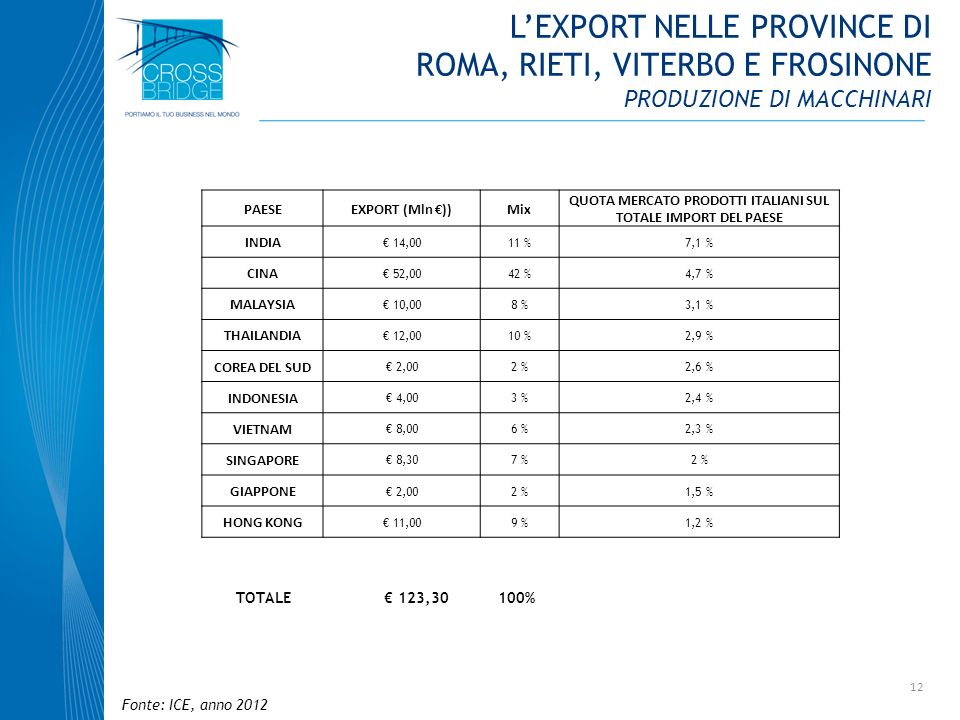 QUOTA MERCATO PRODOTTI ITALIANI SUL TOTALE IMPORT DEL PAESE