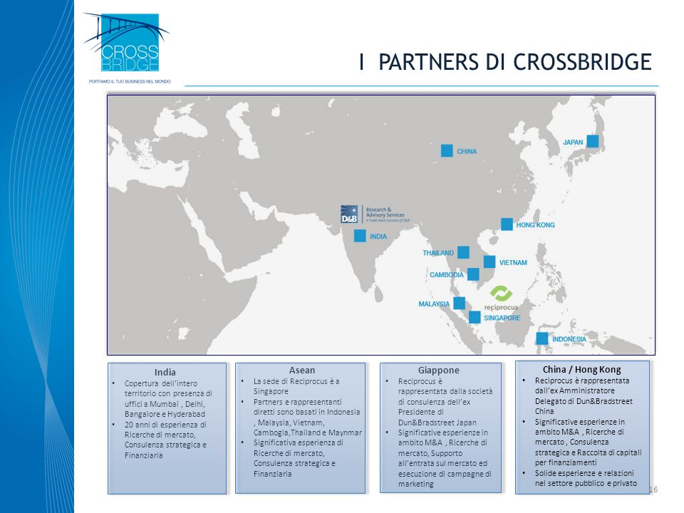 I PARTNERS di crossbridge