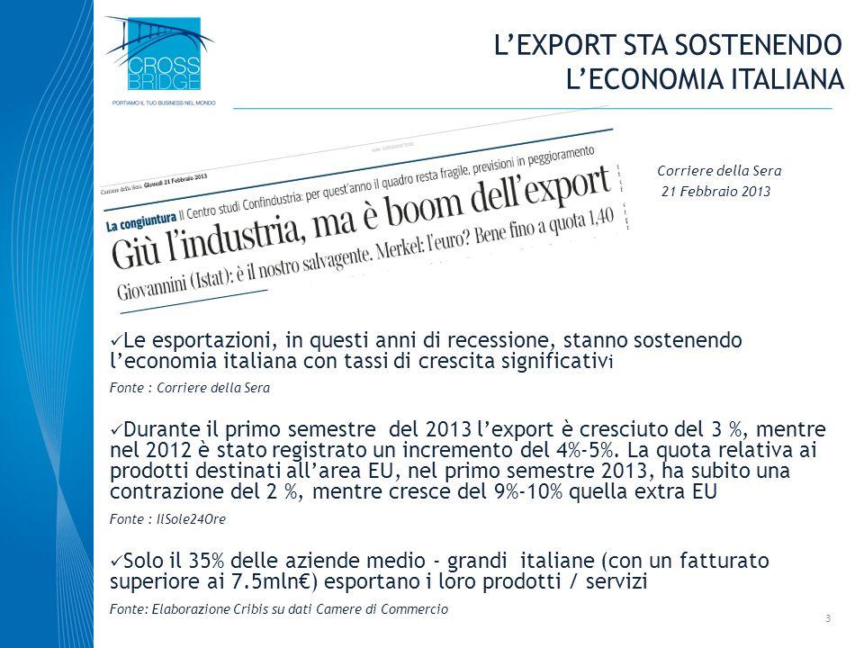 L'export sta sostenendo l'economia italiana
