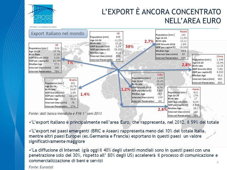 L'export è ancora concentrato nell'area Euro