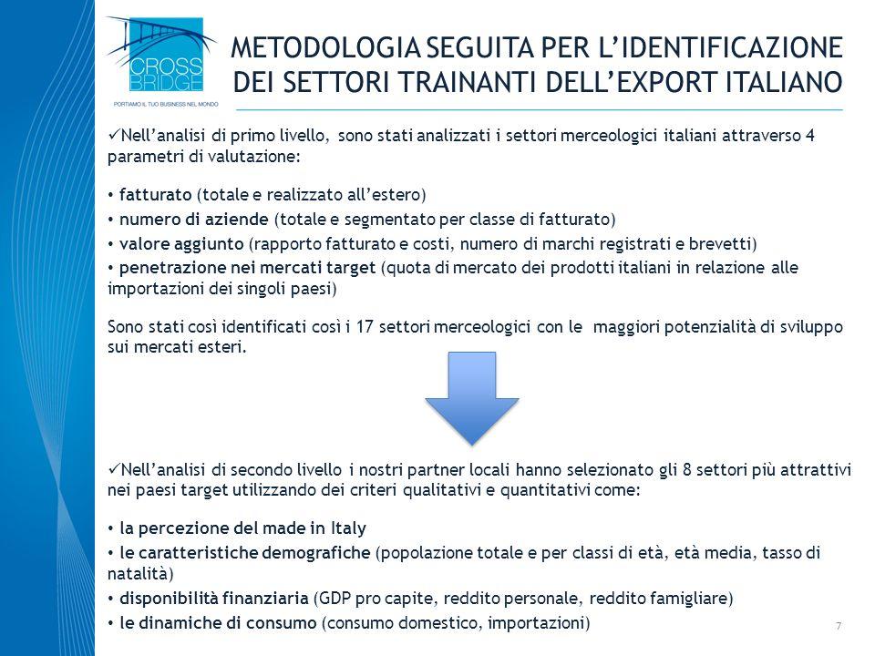 METODOLOGIA SEGUITA PER L'IDENTIFICAZIONE DEI SETTORI TRAINANTI DELL'EXPORT ITALIANO
