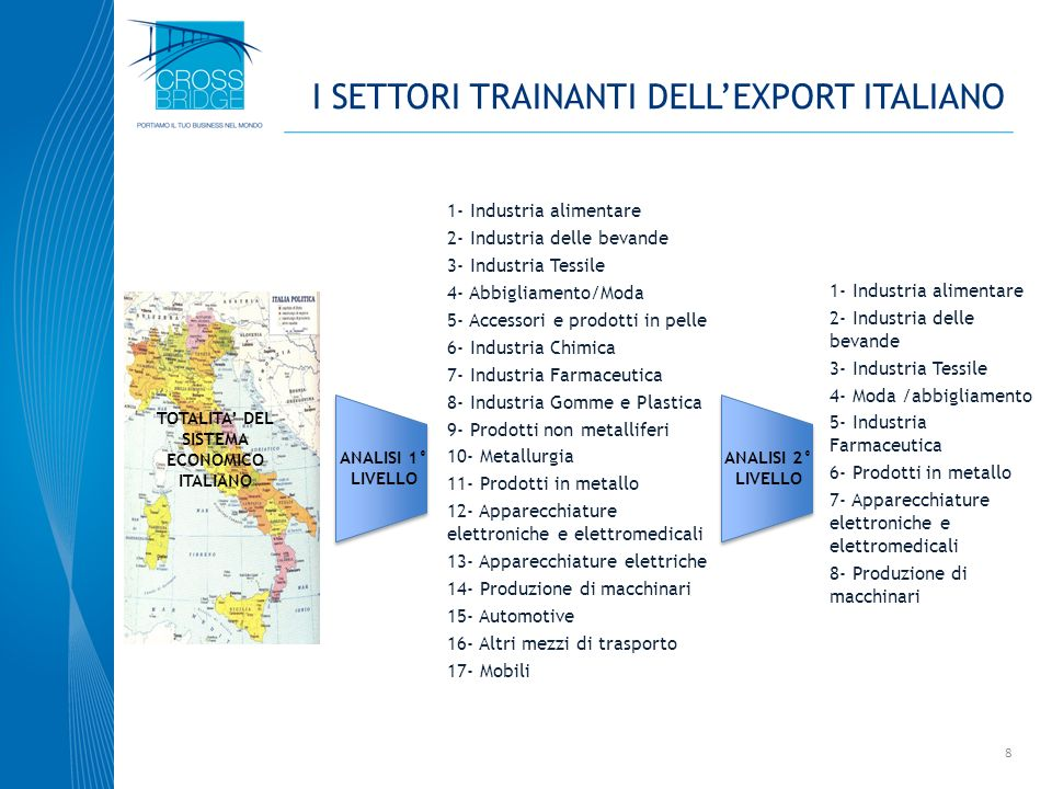 I SETTORI TRAINANTI DELL'EXPORT ITALIANO