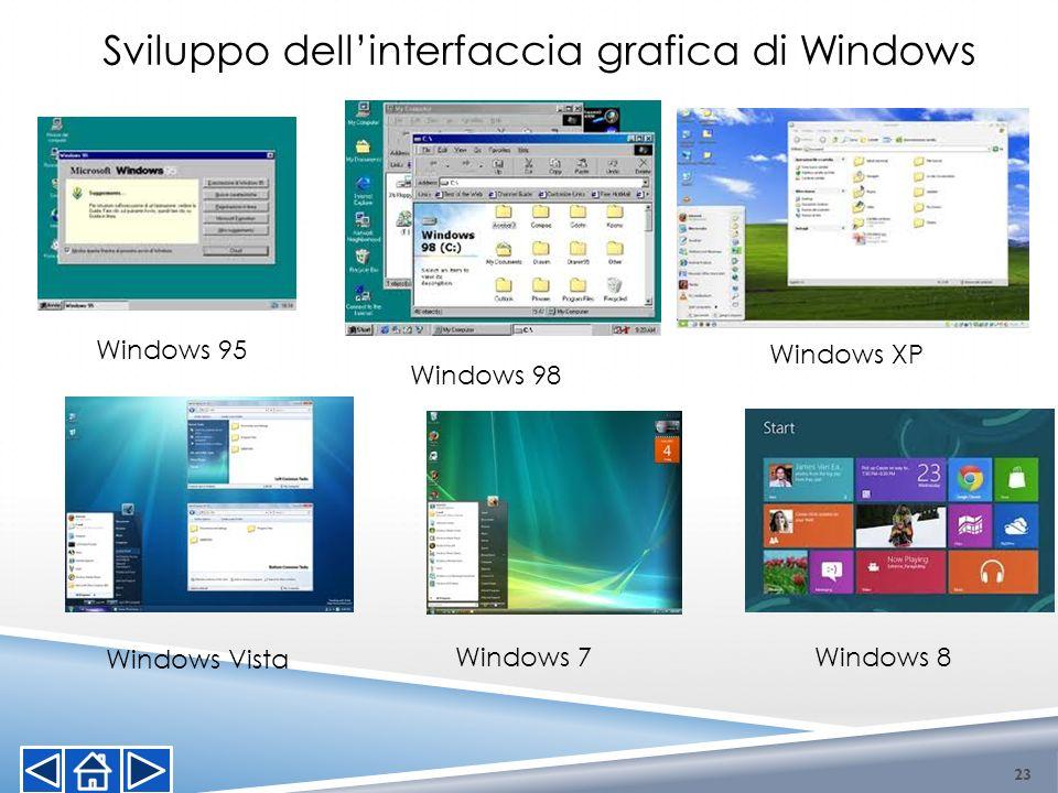 Sviluppo dell'interfaccia grafica di Windows