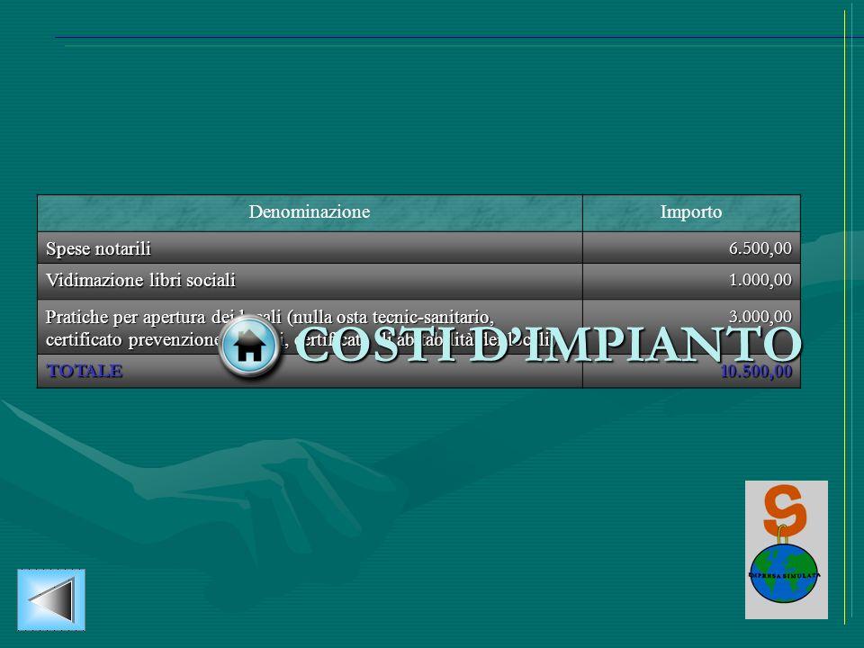 COSTI D'IMPIANTO Denominazione Importo Spese notarili 6.500,00