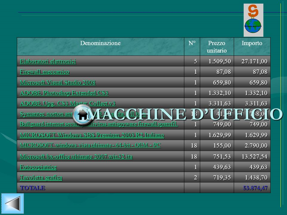 MACCHINE D'UFFICIO Denominazione N° Prezzo unitario Importo