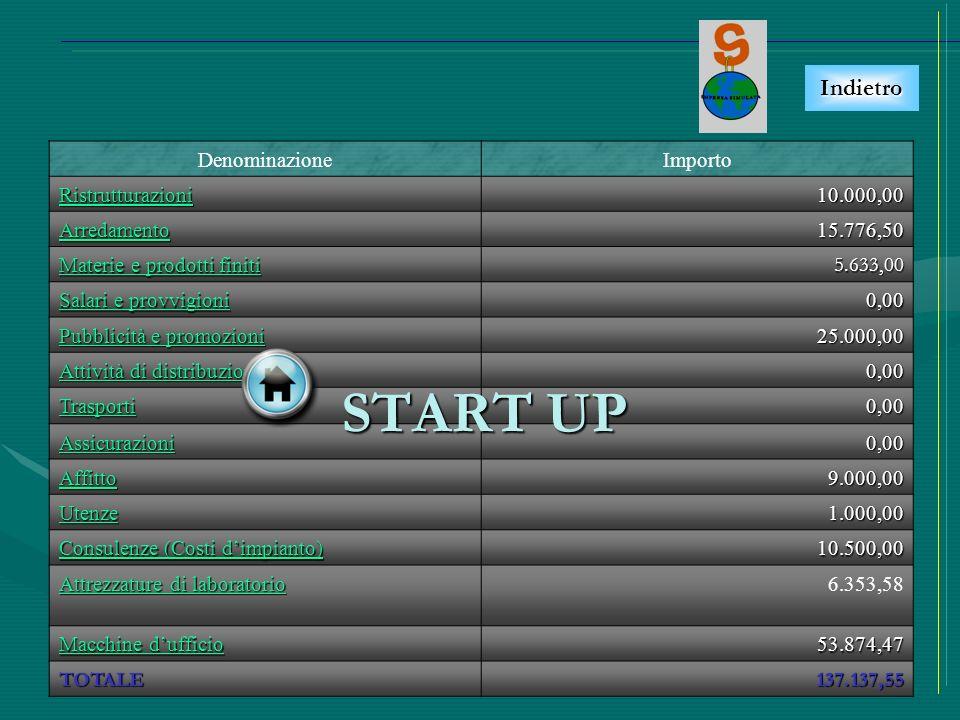 START UP Indietro Denominazione Importo Ristrutturazioni 10.000,00