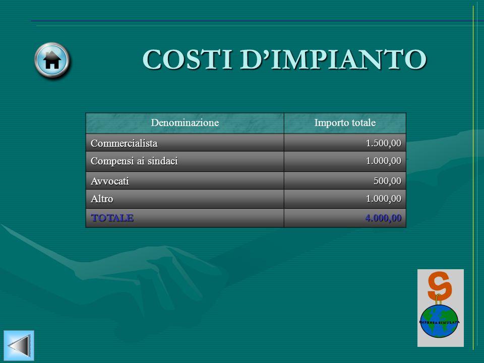 COSTI D'IMPIANTO Denominazione Importo totale Commercialista 1.500,00