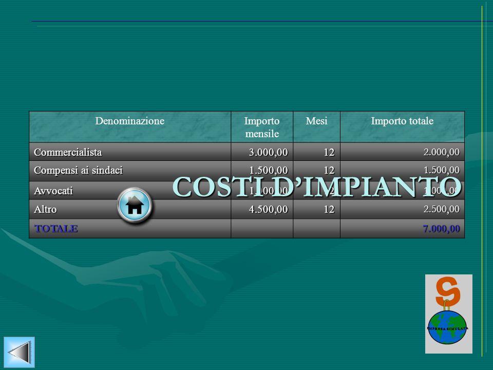 COSTI D'IMPIANTO Denominazione Importo mensile Mesi Importo totale