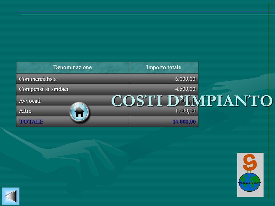 COSTI D'IMPIANTO Denominazione Importo totale Commercialista 6.000,00