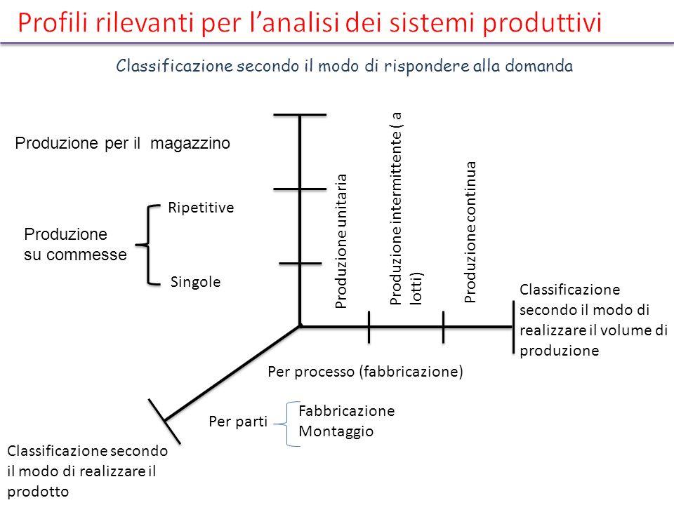 Profili rilevanti per l'analisi dei sistemi produttivi