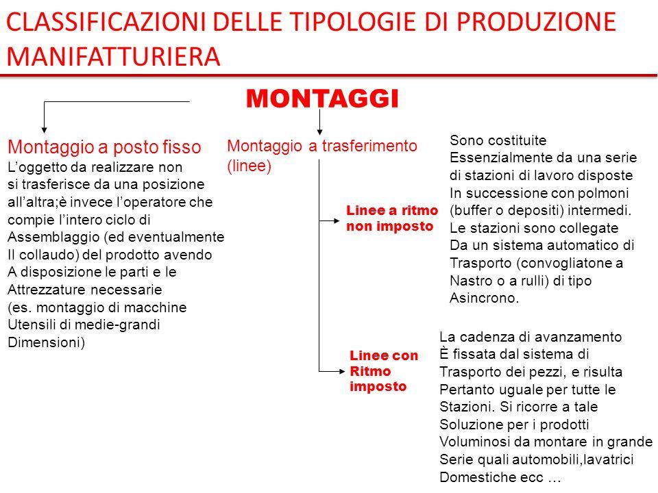 CLASSIFICAZIONI DELLE TIPOLOGIE DI PRODUZIONE MANIFATTURIERA