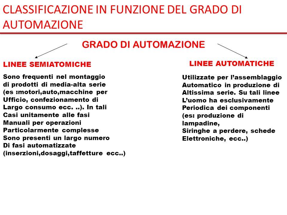 CLASSIFICAZIONE IN FUNZIONE DEL GRADO DI AUTOMAZIONE