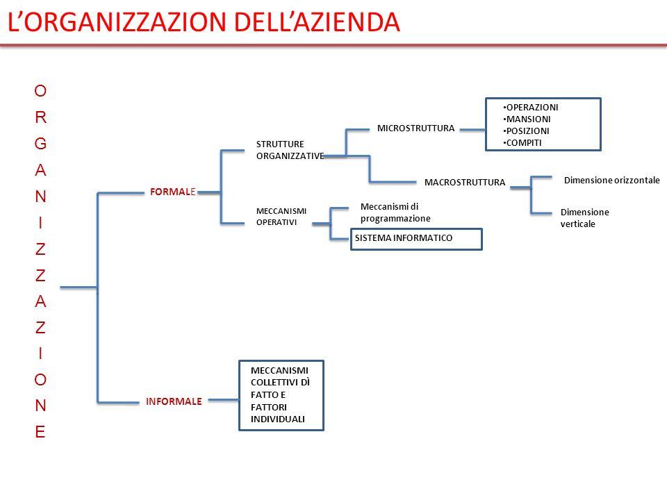 L'ORGANIZZAZION DELL'AZIENDA